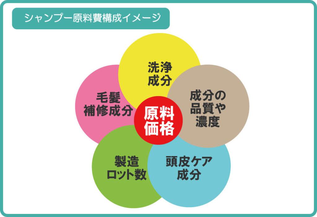シャンプー原料費構成イメージ