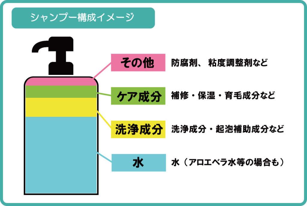 シャンプー構成イメージ